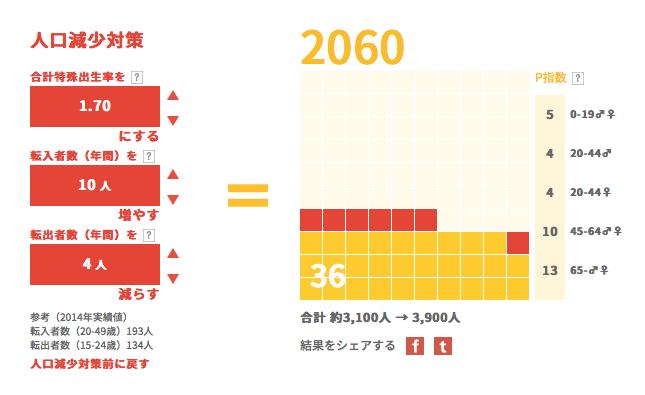 人口減少対策2