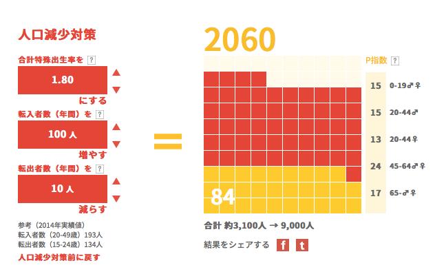 人口減対策3